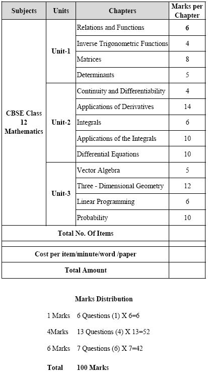 Maths class 12 tips strategy my cms view the blue print issued by cbse for 2014 mathematics board exam malvernweather Gallery